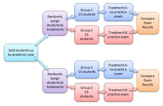 Quasi Experimental Designs Science Method Research Methods Program Evaluation