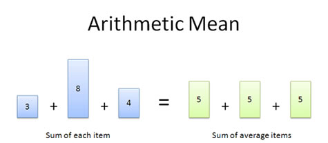 how to find the value of t1 in arithmetic sequence