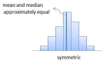 symmetric (bell-shaped)