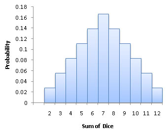 Chapter 6 probability histogram ccuart