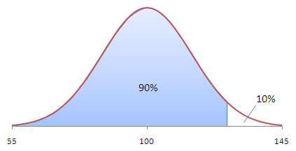 Bell curve iq picture